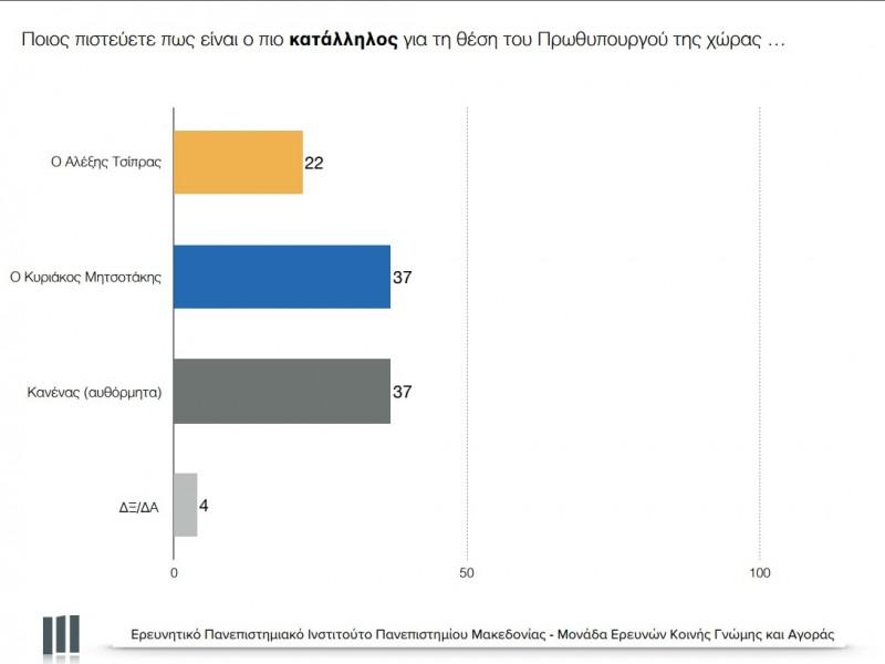 Δημοσκόπηση ΠΑΜΑΚ Οκτώβριος 2017 Πίσω από τα ποσοστά new deal Κώστας Αγγελάκης