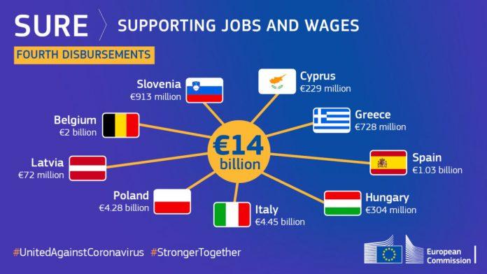 Ο Κωνσταντίνος Μαργαρίτης περιγράφει την καθοριστική στήριξη που παρέχει η ΕΕ με το πρόγραμμα SURE στα κράτη μέλη για να διατηρήσουν την απασχόληση. new deal